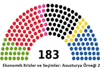 Ekonomik Krizler ve Seçimler: Avusturya Örneği 2 – Haluk Başçıl