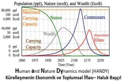 """""""İnsan ve Doğa Dinamikleri"""" (HANDY) Modellemesi- Haluk Başçıl"""
